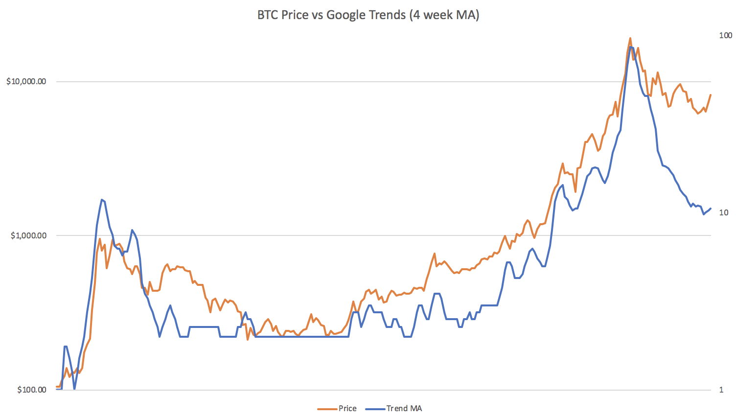 Want to know the latest bitcoin trends