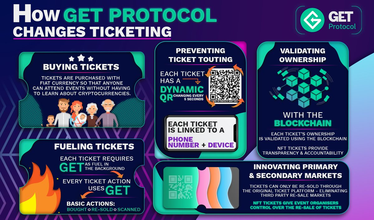 How To Save Cash With NFT Ticketing?